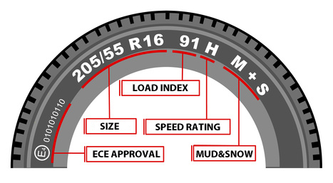 Speed rating guide